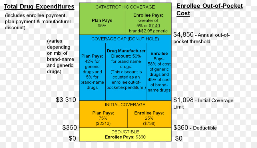 Medicare Part D >> Medicare Medicare Part D Medicare Part D Coverage Gap Area Text