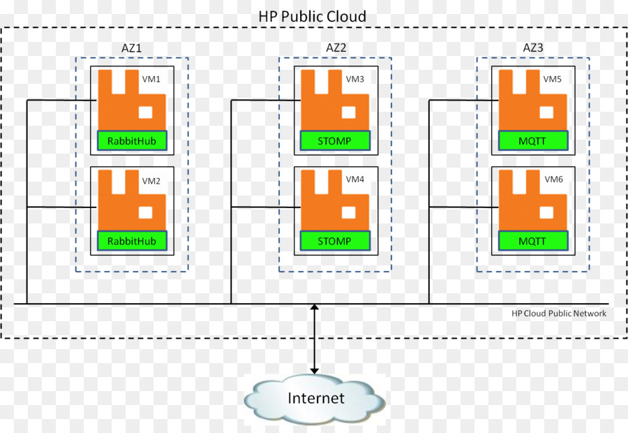 RabbitMQ Advanced Message Queuing Protocol Computer cluster