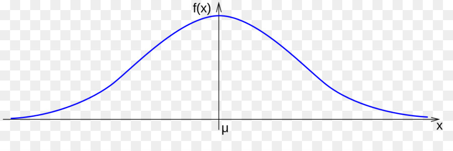 Gaussian function Normal distribution Gaussian curvature Graph of a