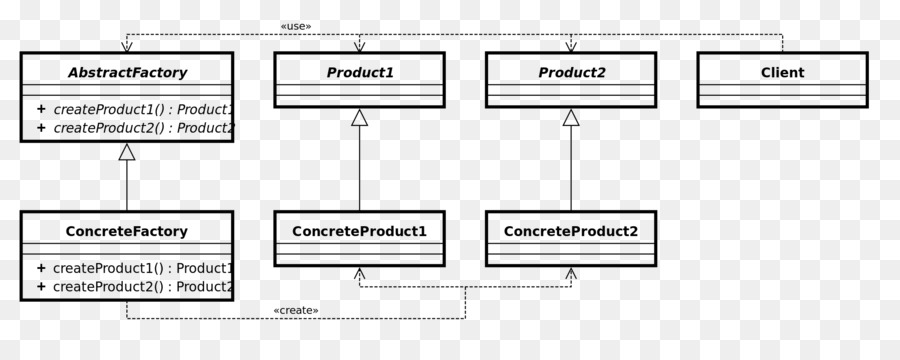 Abstract factory pattern Class diagram Factory method