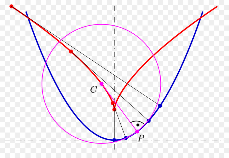Evolute Center of curvature Curve Point Circle - circle